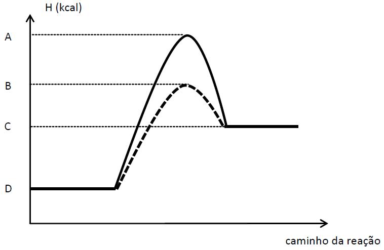 Termoqumica e cintica qumica a respeito desse diagrama incorreto afirmar que ccuart Gallery